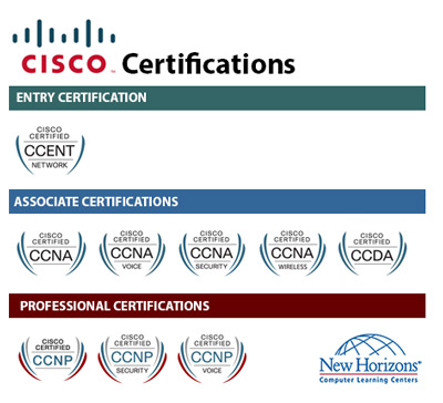 CISCO Certification Paths at New Horizons Richmond